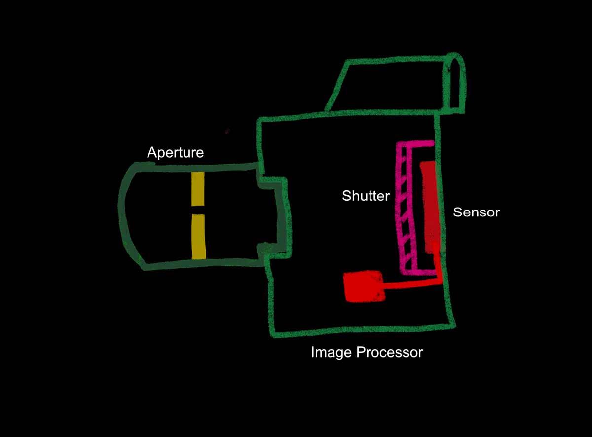 camera-aperture-shutter-sensor-and-image-processor