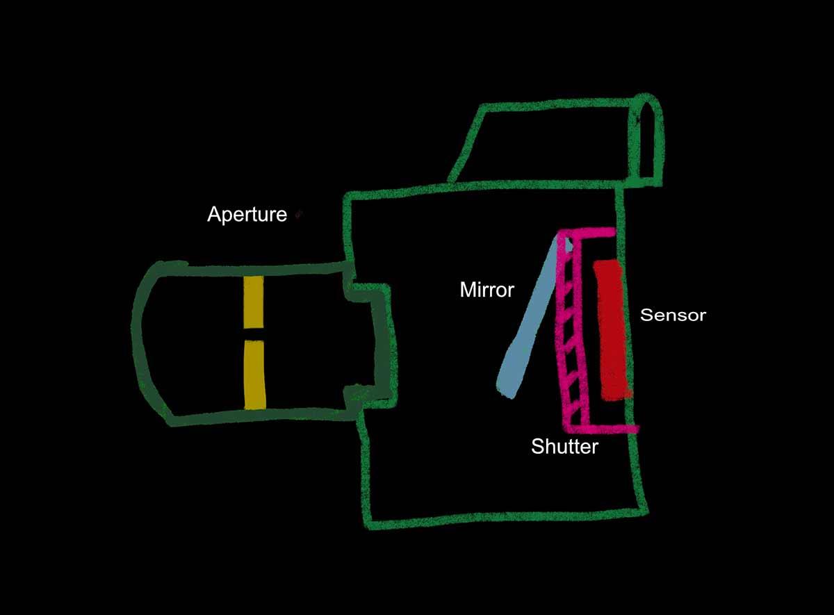 inside-of-a-digital-camera-aperture-mirror-shutter-and-sensor